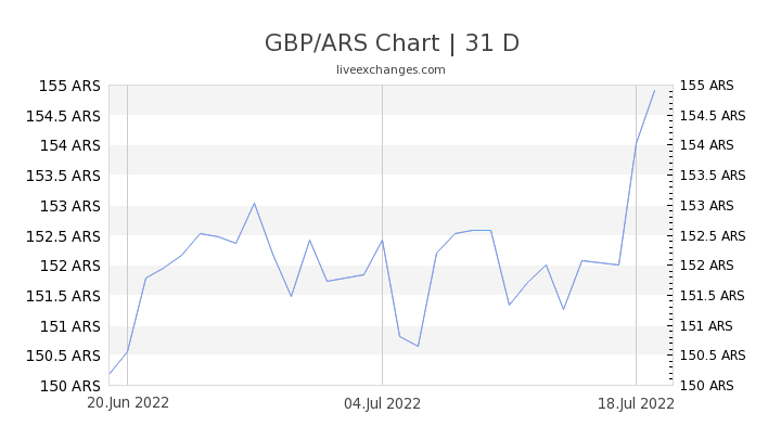 GBP/ARS Chart