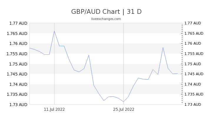 2 8 Gbp To Aud Exchange Rate Live 5