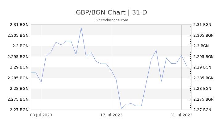 GBP/BGN Chart