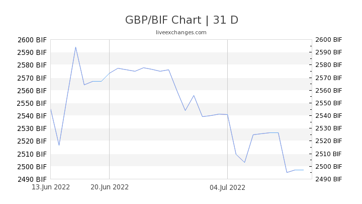 GBP/BIF Chart