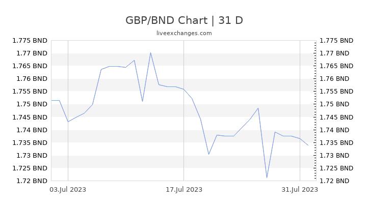 GBP/BND Chart