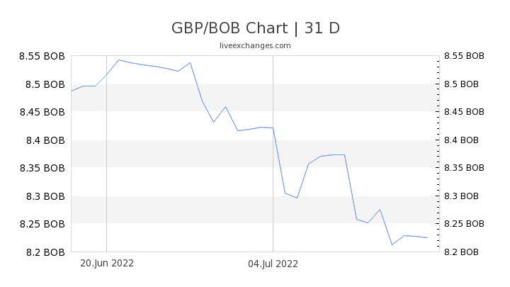 GBP/BOB Chart