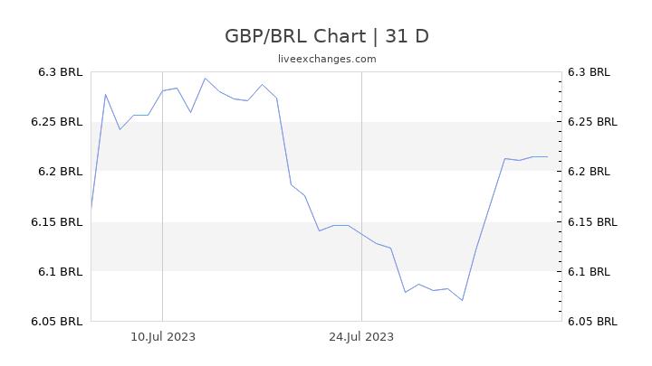 GBP/BRL Chart