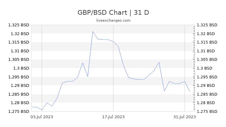 GBP/BSD Chart