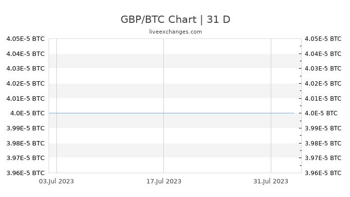 GBP/BTC Chart