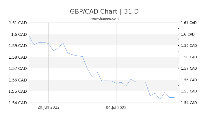 GBP/CAD Chart