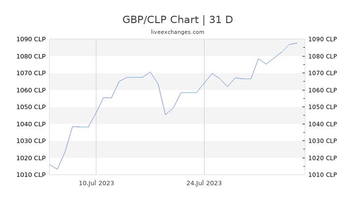 GBP/CLP Chart