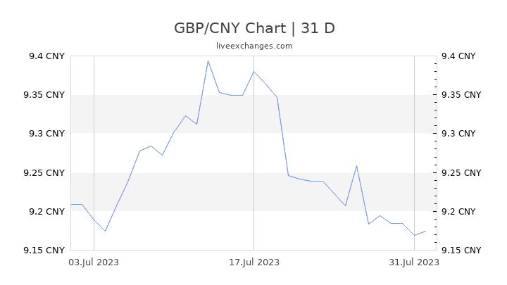 GBP/CNY Chart