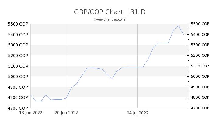 GBP/COP Chart