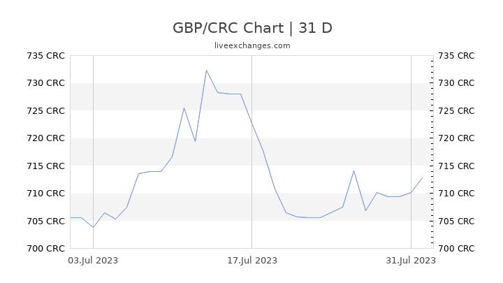 GBP/CRC Chart
