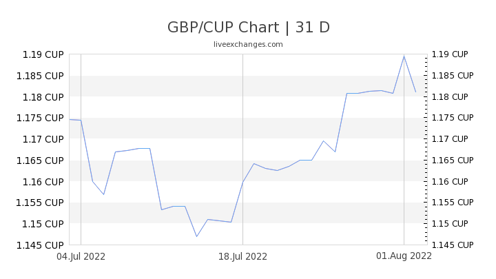 GBP/CUP Chart