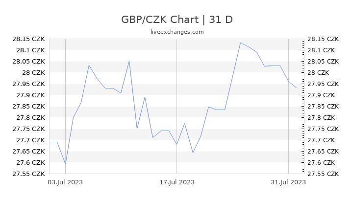 GBP/CZK Chart
