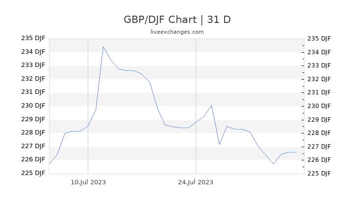 GBP/DJF Chart