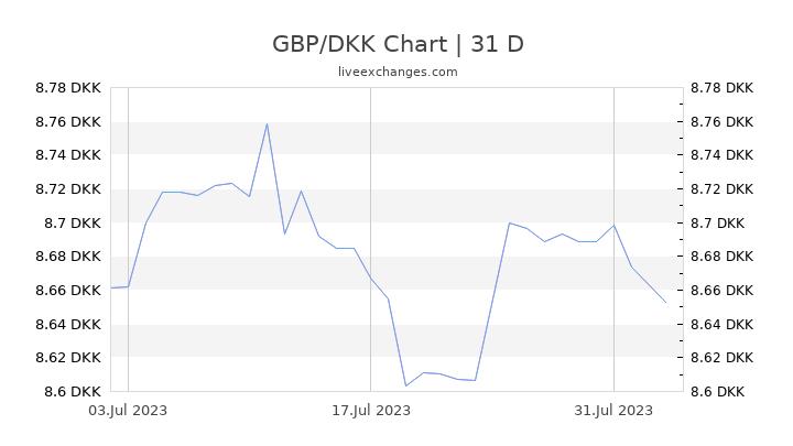 GBP/DKK Chart