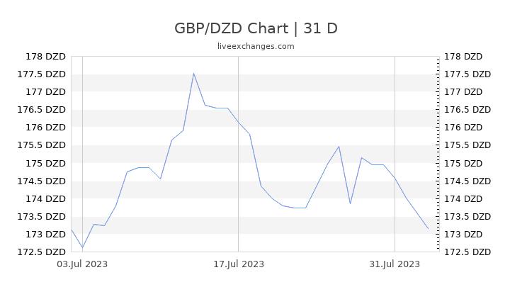 GBP/DZD Chart