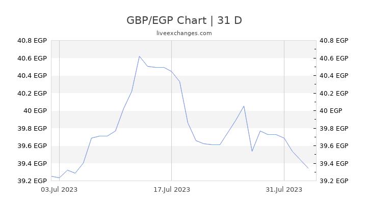 GBP/EGP Chart
