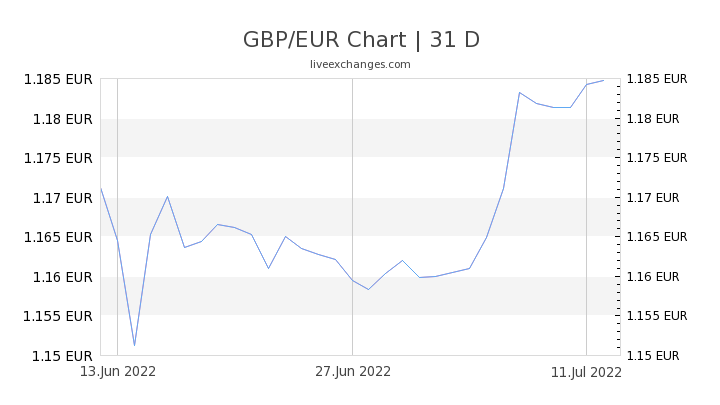 GBP/EUR Chart