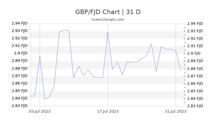GBP/FJD Chart