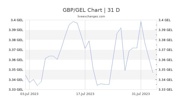 GBP/GEL Chart