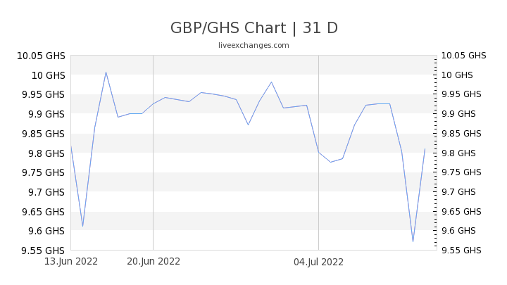 GBP/GHS Chart