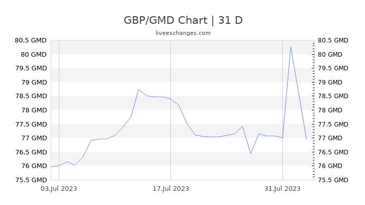 GBP/GMD Chart