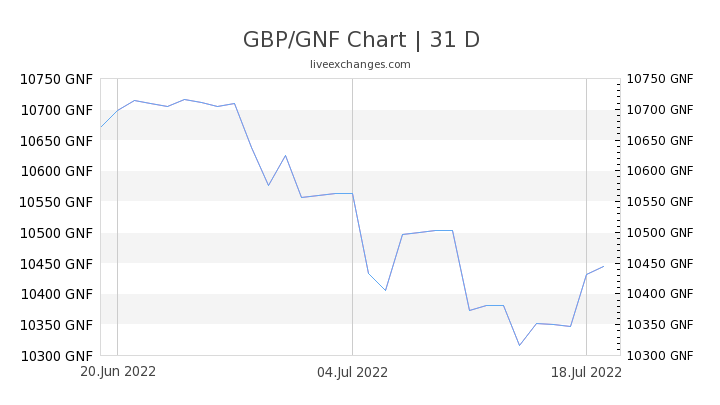 GBP/GNF Chart