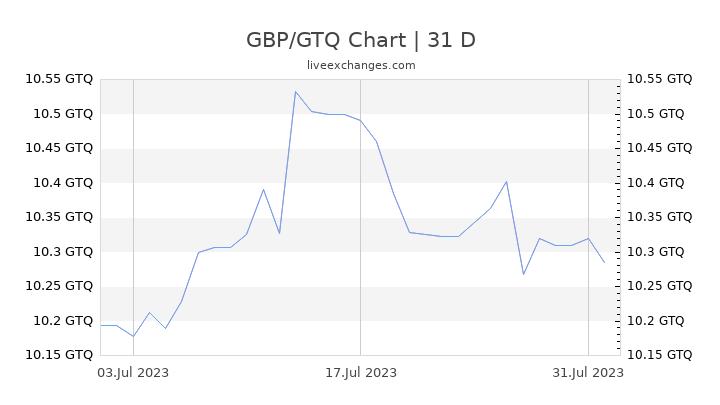 GBP/GTQ Chart