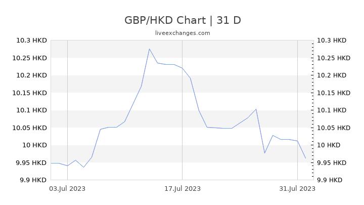 GBP/HKD Chart