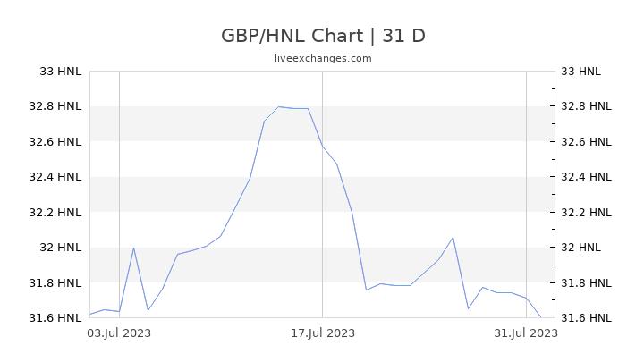 GBP/HNL Chart