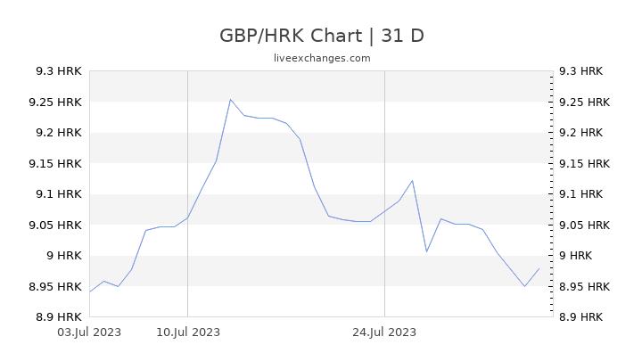 GBP/HRK Chart