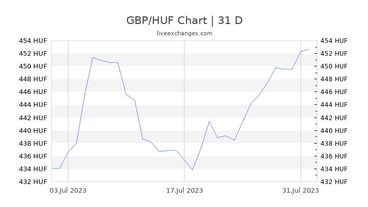 GBP/HUF Chart