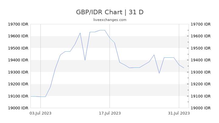 GBP/IDR Chart