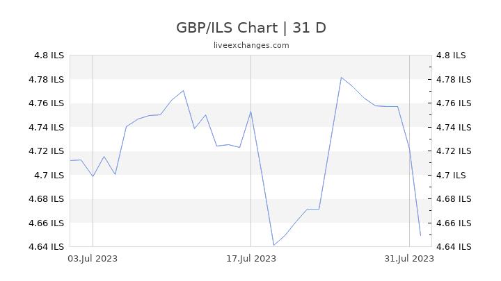 GBP/ILS Chart