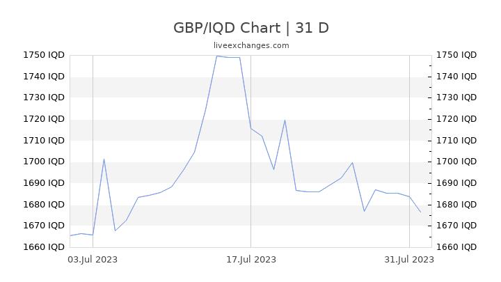GBP/IQD Chart