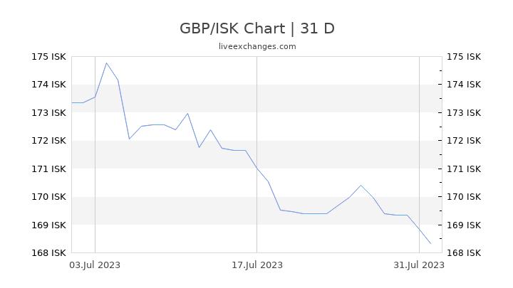 GBP/ISK Chart
