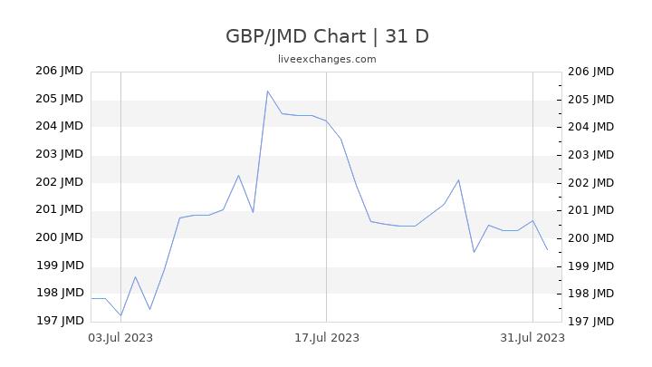 GBP/JMD Chart