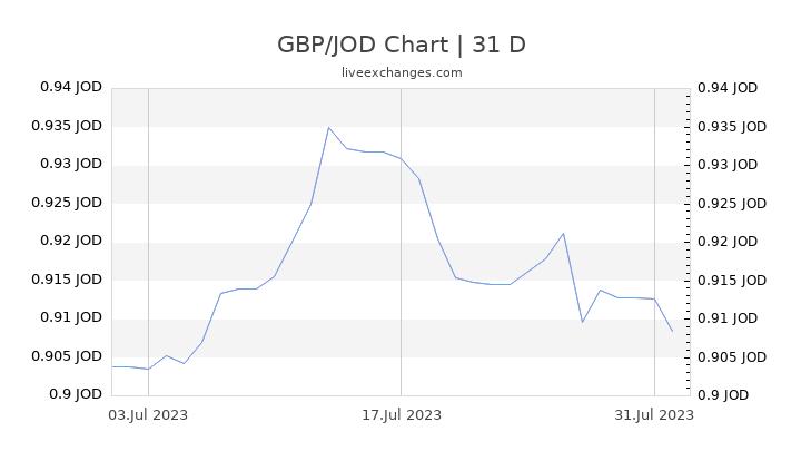 GBP/JOD Chart