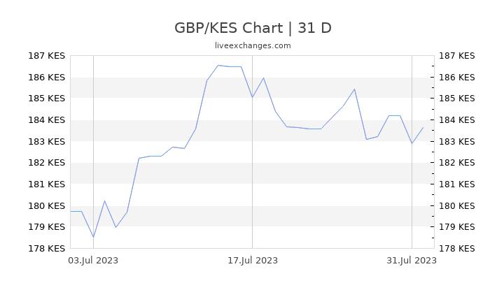 GBP/KES Chart