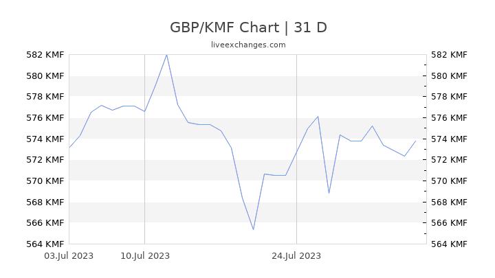 GBP/KMF Chart