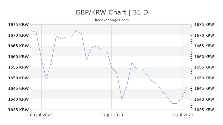 GBP/KRW Chart