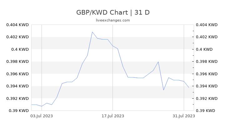 GBP/KWD Chart