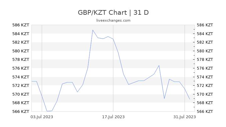GBP/KZT Chart
