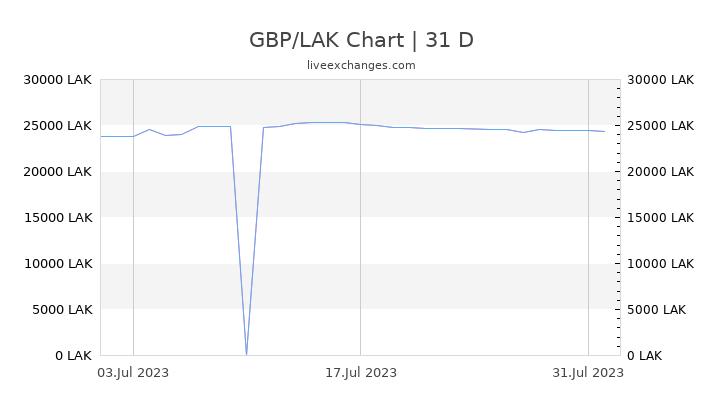 GBP/LAK Chart