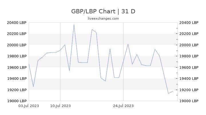 GBP/LBP Chart