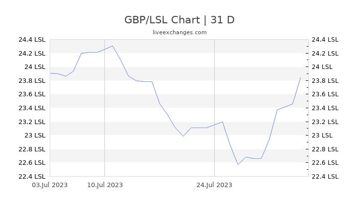 GBP/LSL Chart
