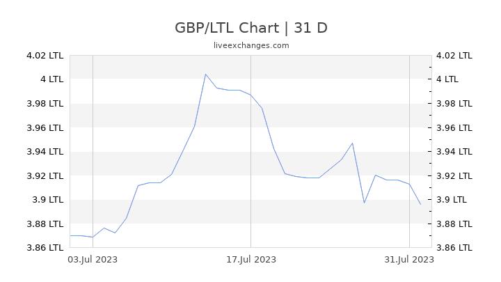 GBP/LTL Chart