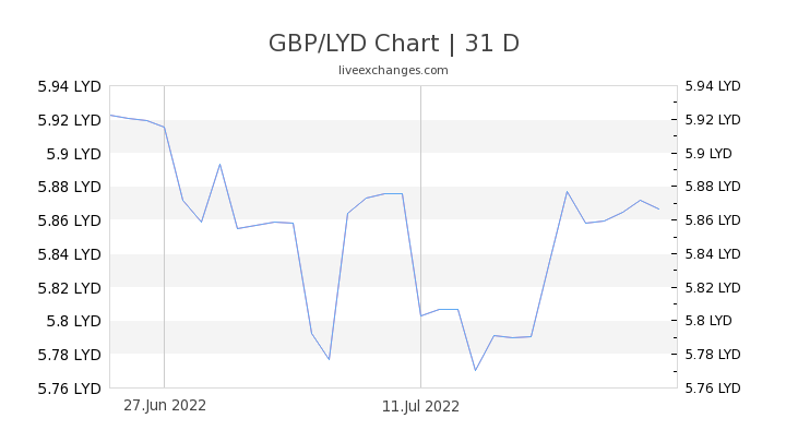 GBP/LYD Chart