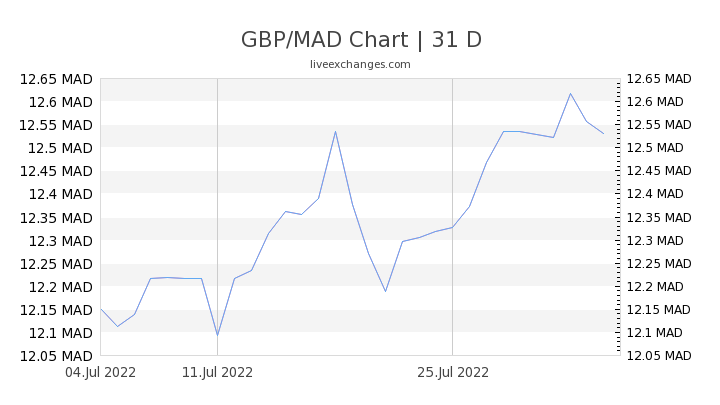 GBP/MAD Chart
