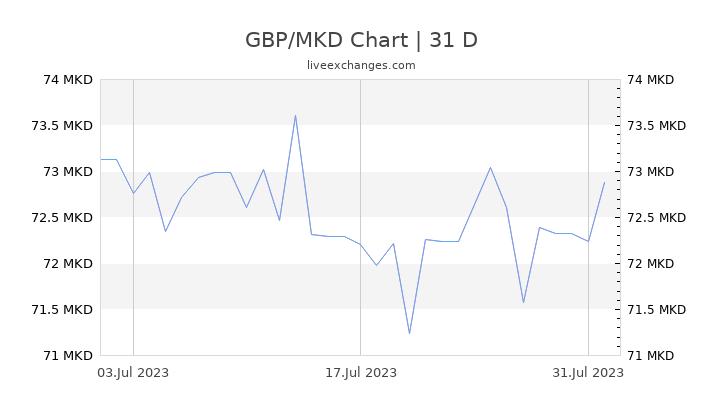 GBP/MKD Chart