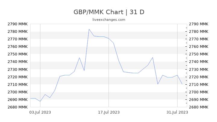 GBP/MMK Chart